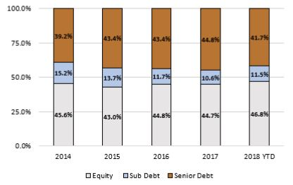 Debt and Equity Contributon by Year