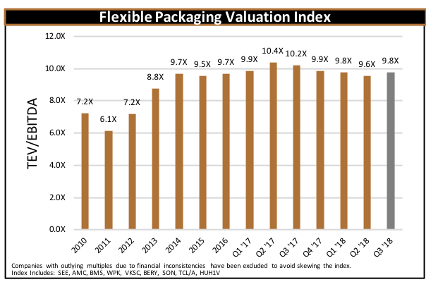 Flexible Pacging Valuation Index Q3 2018