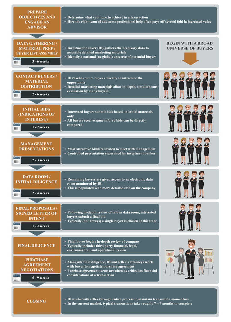 Proper Execution Can Drive Value | The TKO Miller Sale Lifecycle [infographic]