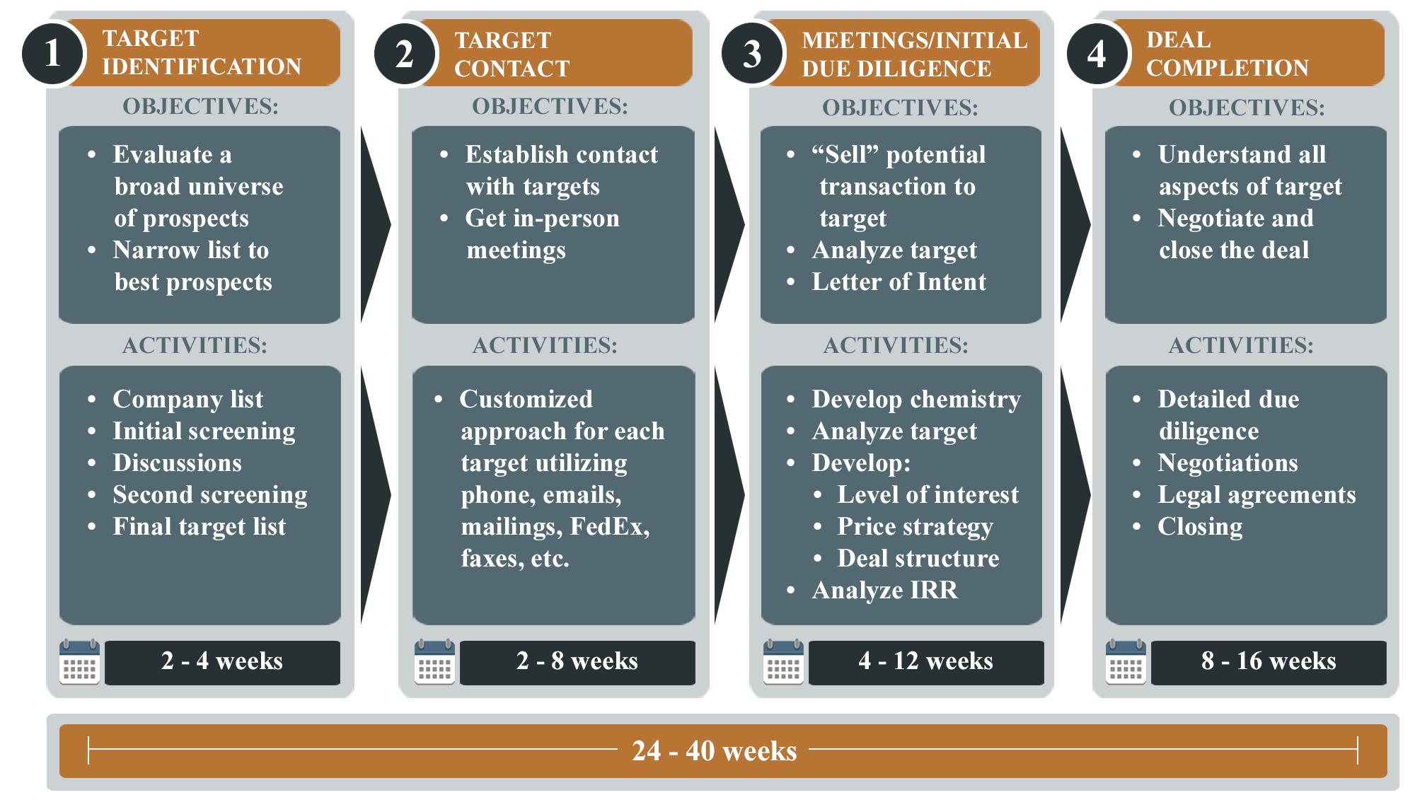 TKO - buy-side engagement process 2.png