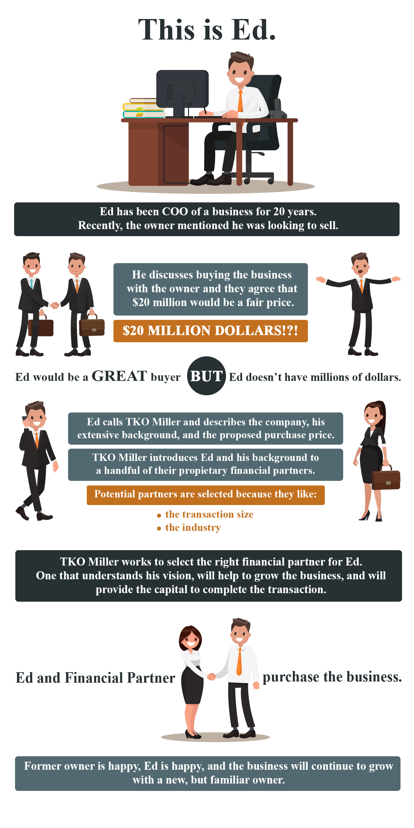 Management Buyout Story - Management Perspective [Infographic]