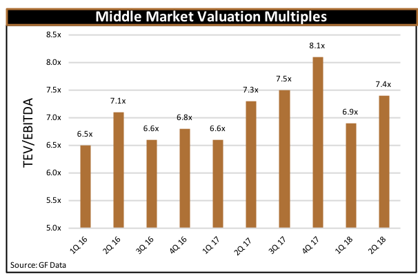 Middle Market Valuation Multiples Q3 2018