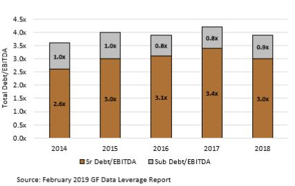 Total Debt-EBITDA Multiples